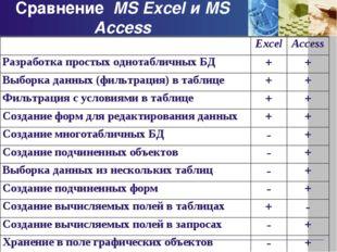 Сравнение MS Excel и MS Access ExcelAccess Разработка простых однотабличных