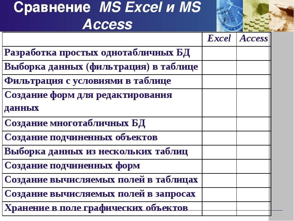 Сравнение MS Excel и MS Access ExcelAccess Разработка простых однотабличных...