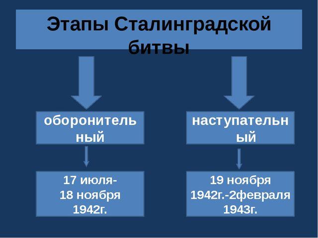 В конце июля 1942 года враг вышел на дальние подступы к Сталинграду. Красная...