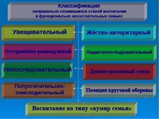 Классификация неправильно сложившихся стилей воспитания в функционально несос