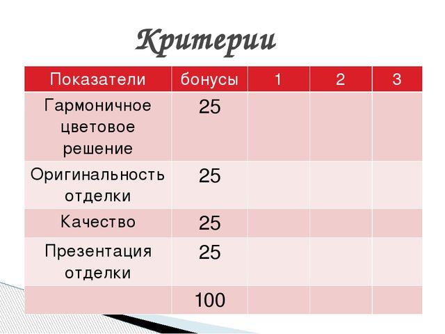 Критерии Показатели бонусы 1 2 3 Гармоничное цветовое решение 25 Оригинальнос...