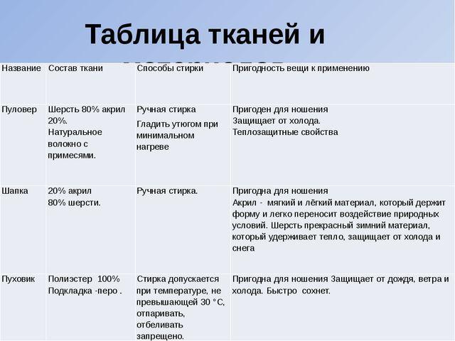 Таблица тканей и материалов Название Состав ткани Способы стирки Пригодность...