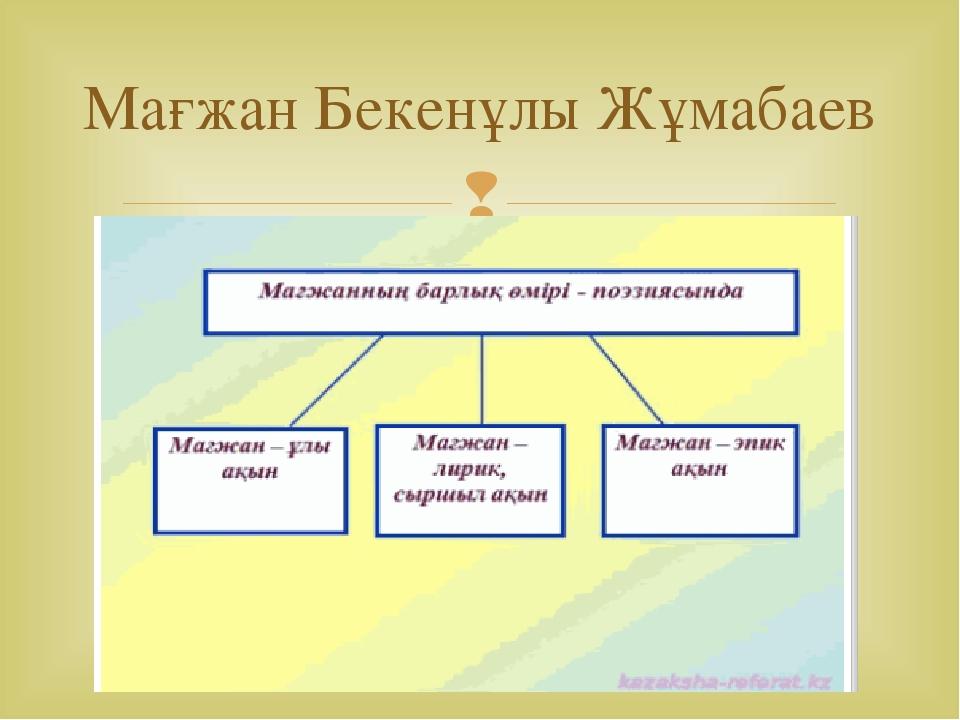 Мағжан Бекенұлы Жұмабаев 