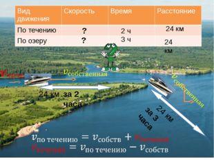 24 км за 2 часа 24 км за 3 часа 24 км 24 км 2 ч ? ? 3 ч Вид движения Скорость