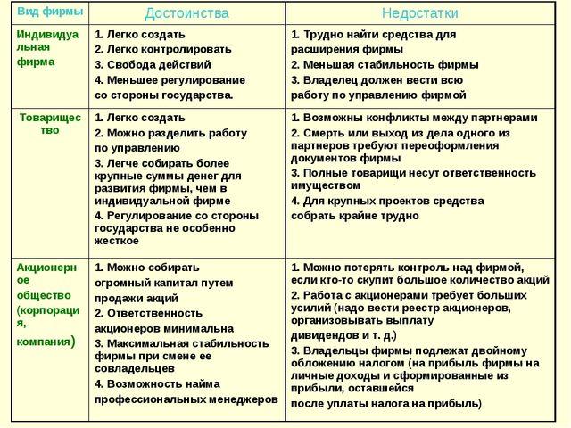 Вид фирмыДостоинстваНедостатки Индивидуальная фирма 1. Легко создать 2. Ле...