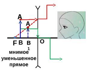 О F А А1 В В1 мнимое уменьшенное прямое