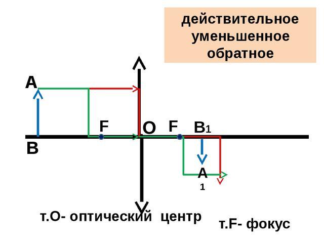 т.О- оптический центр О F т.F- фокус F А А1 В В1 действительное уменьшенное о...
