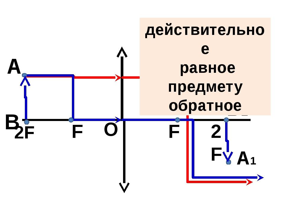 О F F А А1 В В1 действительное равное предмету обратное 2F 2F