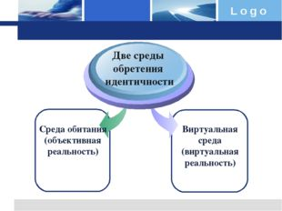 Среда обитания (объективная реальность) Виртуальная среда (виртуальная реальн
