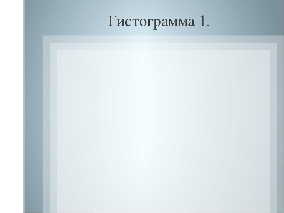 Гистограмма 1.