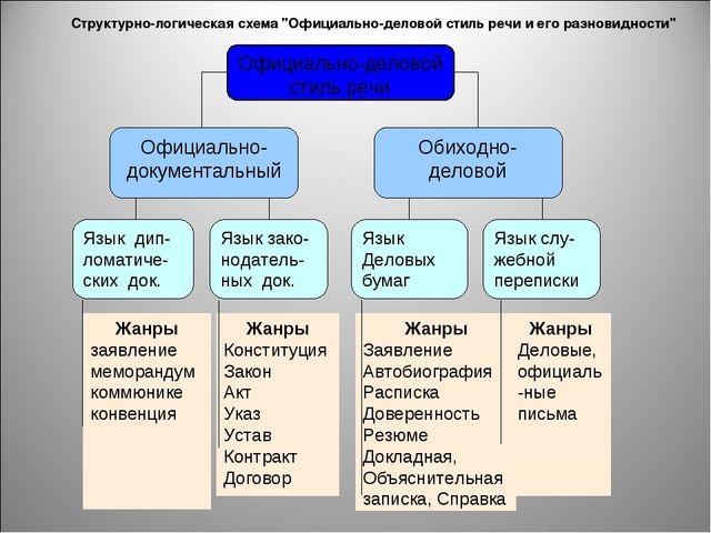 """Структурно-логическая схема """"Официально-деловой стиль речи и его разновидности"""""""
