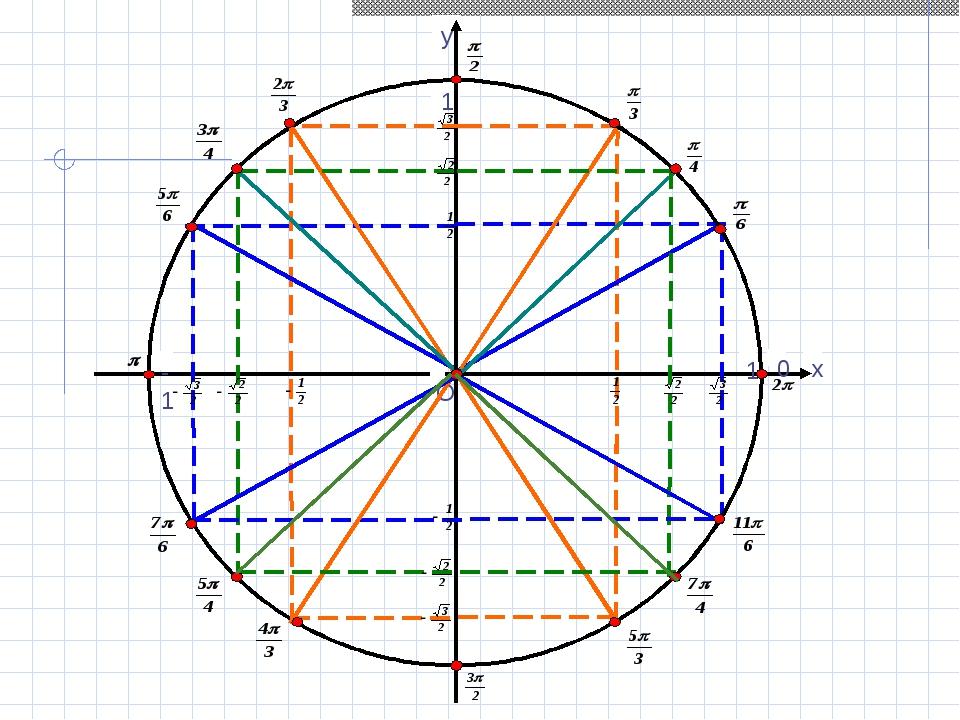 числа на окружности тригонометрия картинки можете заказать