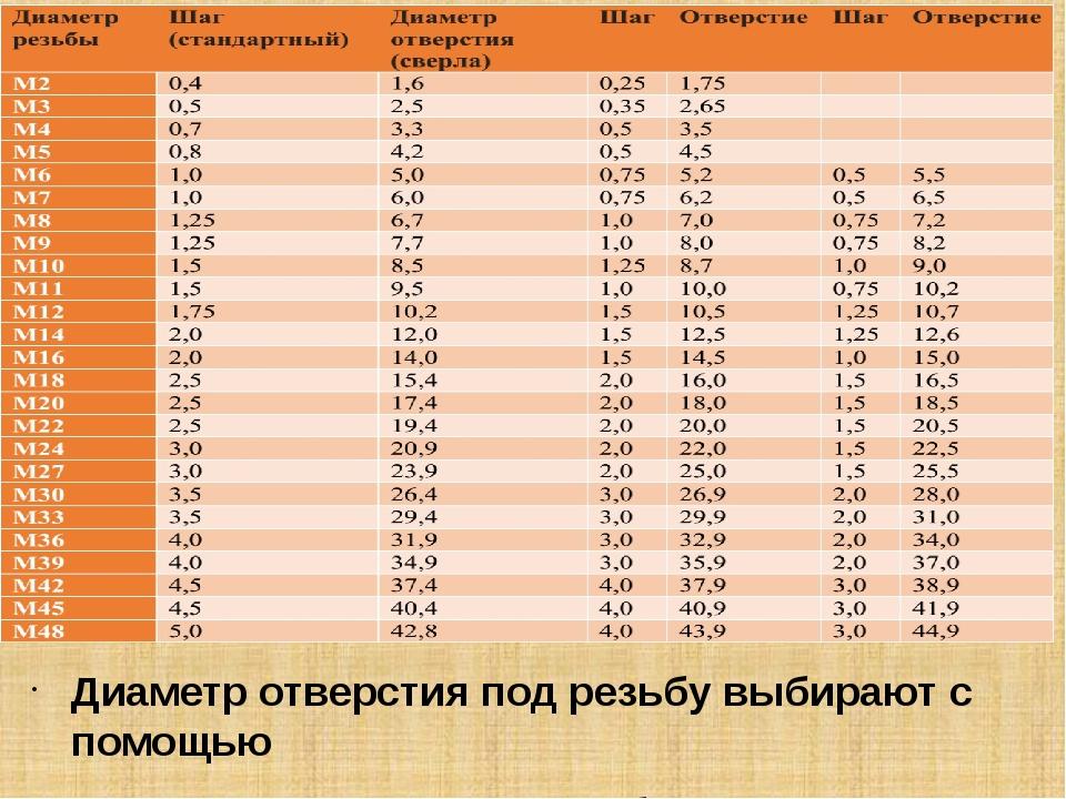 таблица сверления отверстий