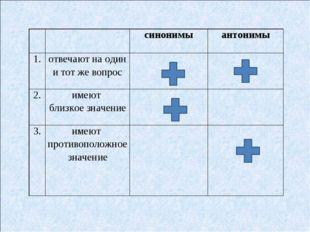 синонимыантонимы 1.отвечают на один и тот же вопрос 2.имеют близкое зн