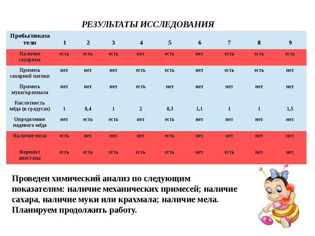РЕЗУЛЬТАТЫ ИССЛЕДОВАНИЯ Проведен химический анализ по следующим показателям:...