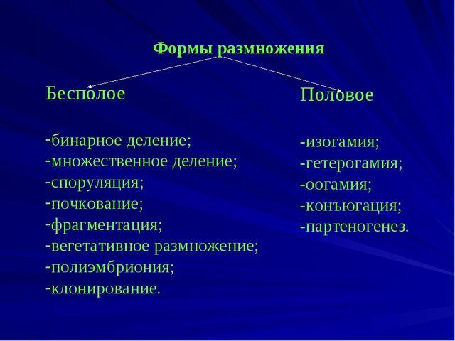 Формы размножения Бесполое бинарное деление; множественное деление; споруляц...