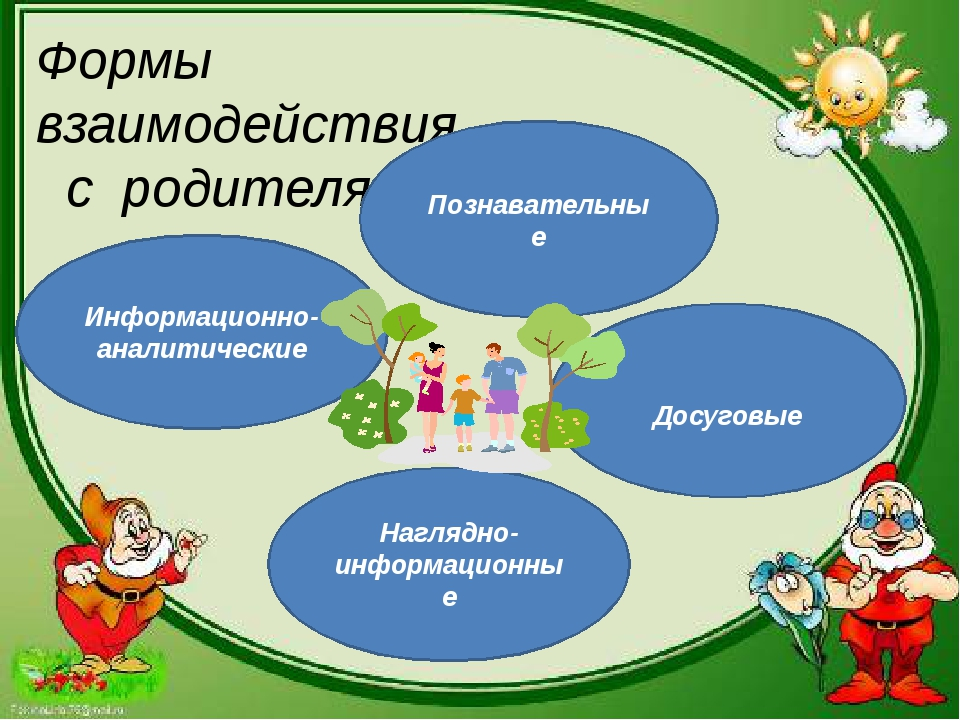 Формы взаимодействия с родителями: Информационно- аналитические Наглядно- ин...