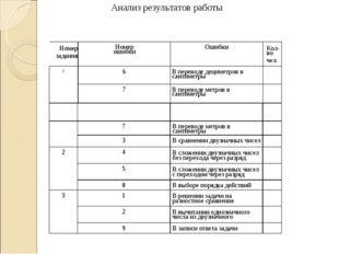 Анализ результатов работы Номер задания Номер ошибки Ошибки Кол-во чел. 1