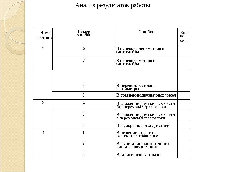 Анализ результатов работы Номер задания Номер ошибки Ошибки Кол-во чел. 1...
