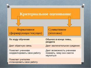 Критериальное оценивание Формативное (формирующее/текущее) Суммативное (итог