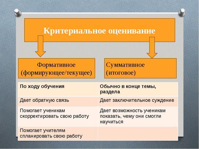 Критериальное оценивание Формативное (формирующее/текущее) Суммативное (итог...