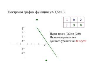 Построим график функции y=-1,5x+3. х у 3 2 1 -1 -2 Пары точек (0;3) и (2;0) Я