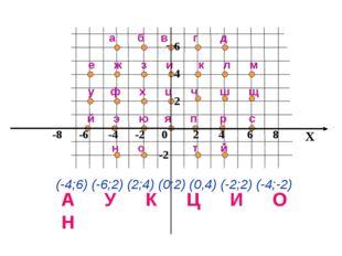 x 8 6 4 2 -2 е ж з и к л м а б в г д у ф х ц ч ш щ й э ю я п р с н о т й (-4;