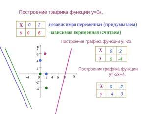 Построение графика функции y=3x. -независимая переменная (придумываем) -завис