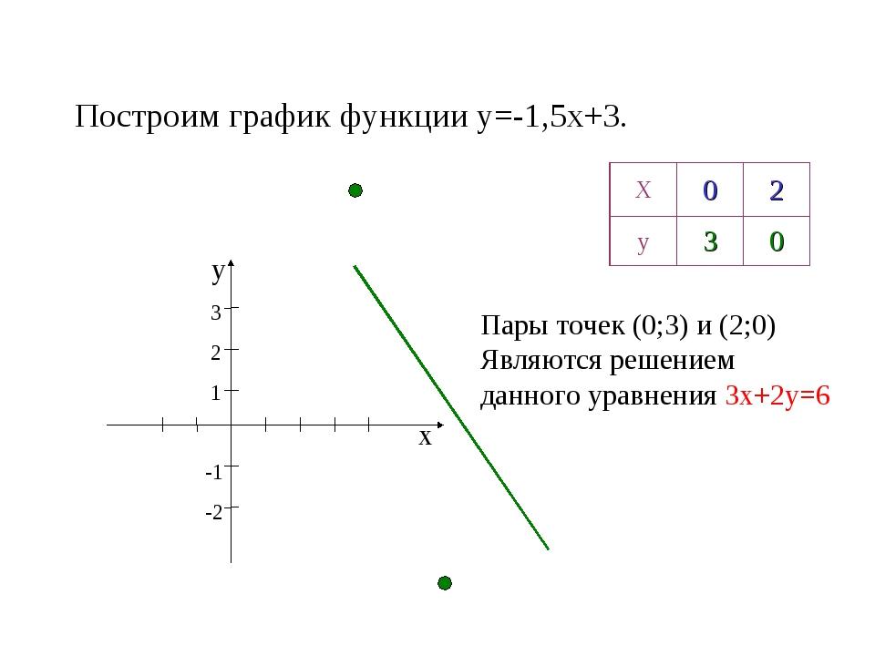 Построим график функции y=-1,5x+3. х у 3 2 1 -1 -2 Пары точек (0;3) и (2;0) Я...