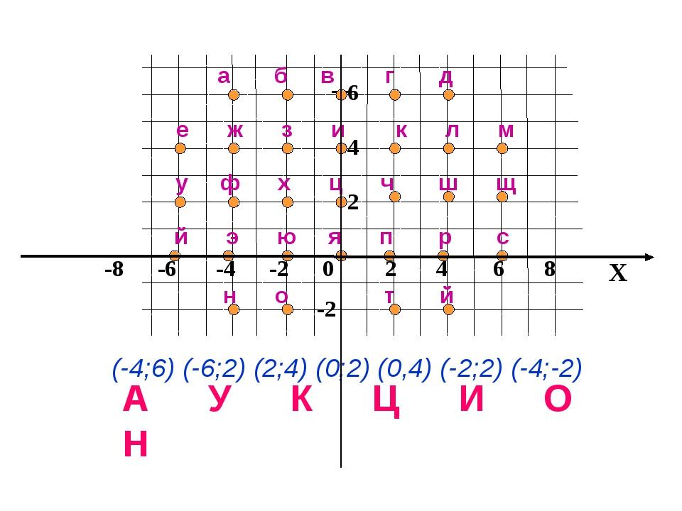 x 8 6 4 2 -2 е ж з и к л м а б в г д у ф х ц ч ш щ й э ю я п р с н о т й (-4;...