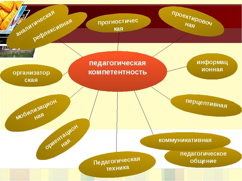 педагогическая компетентность аналитическая прогностическая проектировочная и...