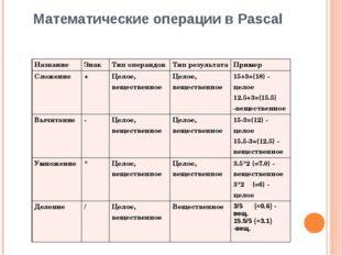 Математические операции в Pascal Название Знак Тип операндов Тип результата П
