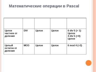 Математические операции в Pascal Название Знак Типы операндов Тип результата