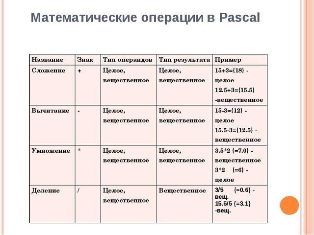 Математические операции в Pascal Название Знак Тип операндов Тип результата П...