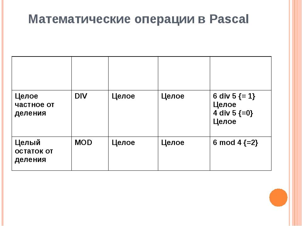 Математические операции в Pascal Название Знак Типы операндов Тип результата...