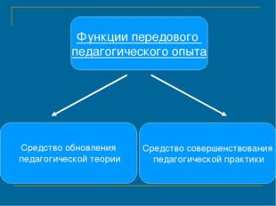 Средство обновления педагогической теории Функции передового педагогического