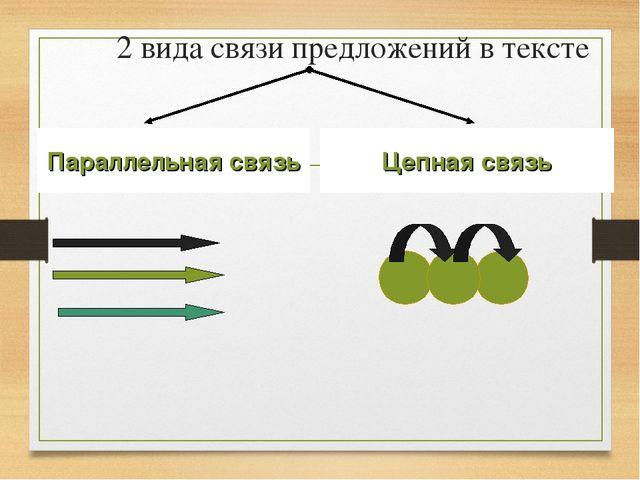 2 вида связи предложений в тексте Параллельная связь Цепная связь