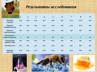 Результаты исследования Пробы/показатели 1 2 3 4 5 6 7 8 9 Наличие сахарозы е