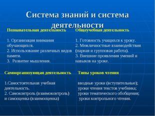 Система знаний и система деятельности Познавательная деятельность 1. Организа
