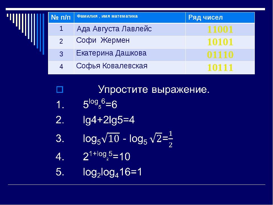 № п/пФамилия , имя математикаРяд чисел 1Ада Августа Лавлейс11001 2Софи Ж...