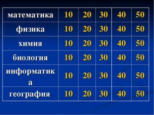 математика1020304050 физика1020304050 химия1020304050 биология