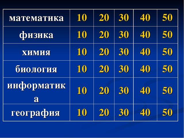 математика1020304050 физика1020304050 химия1020304050 биология...