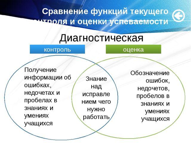 Сравнение функций текущего контроля и оценки успеваемости Получение информац...