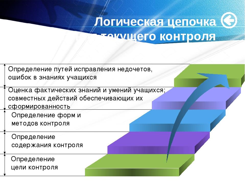 Логическая цепочка осуществления текущего контроля Определение путей исправл...