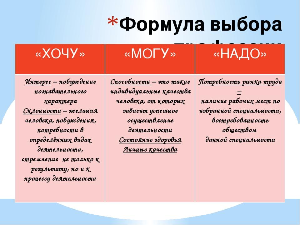 Формула выбора профессии «ХОЧУ» «МОГУ» «НАДО» Интерес– побуждение познаватель...