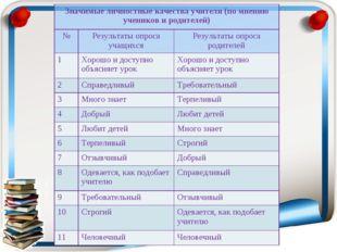 Значимые личностные качества учителя (по мнению учеников и родителей) №Резу