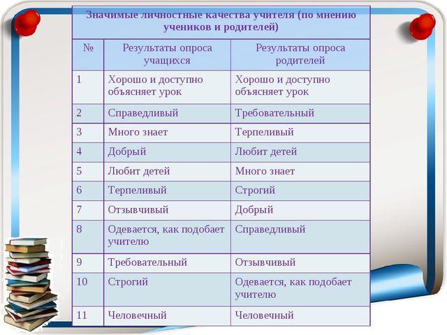 Значимые личностные качества учителя (по мнению учеников и родителей) №Резу...