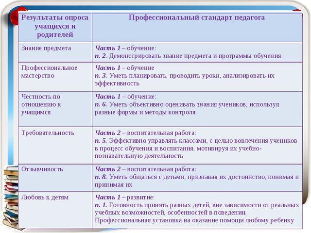 Результаты опроса учащихся и родителейПрофессиональный стандарт педагога Зна...