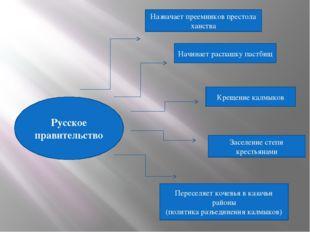 Русское правительство Назначает преемников престола ханства Начинает распашку
