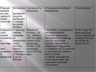 Реакция казаков на указ царского прави - тельства Испытания, выпавшие на долю